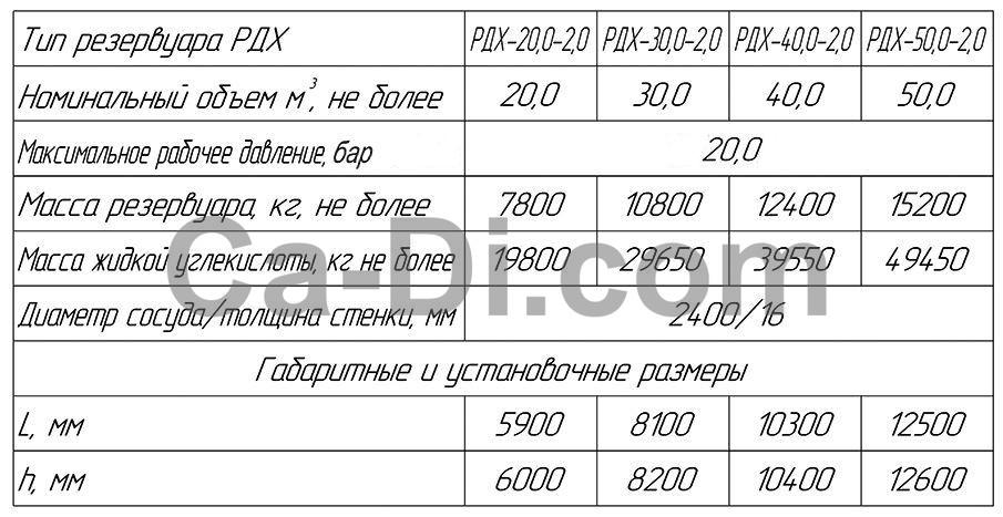 Технические характеристики резервуара для хранения CO2 (вертикального)