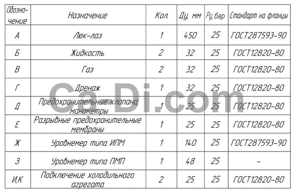 Таблицы штуцеров резервуара для хранения CO2 (горизонтального)